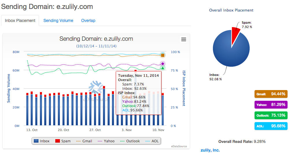 zulily-domain