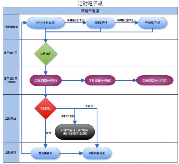 活動用電子報流程圖