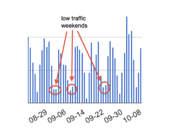 low-traffic-weekend