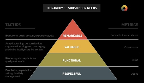 subscribers_hierarchy_need