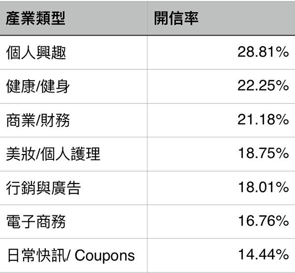 open-rate-statistics
