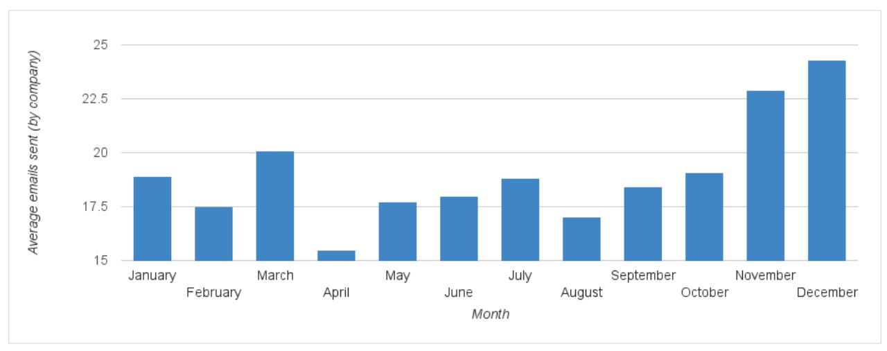 email-sent-per-month-ir-1000